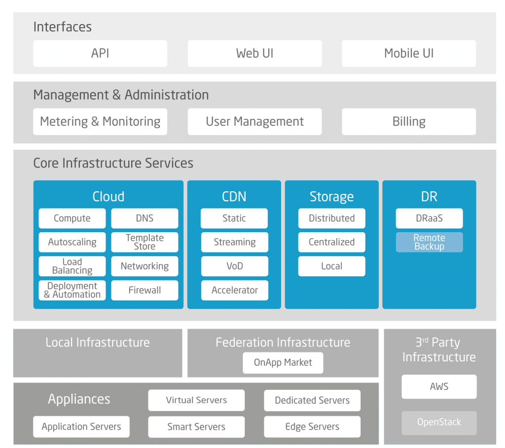OnApp hybrid cloud management platform overview
