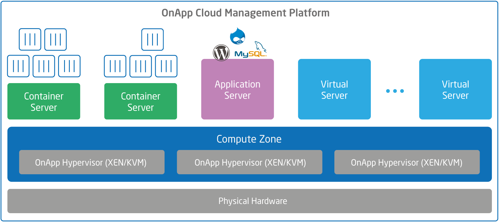 What's new in OnApp v5.1?