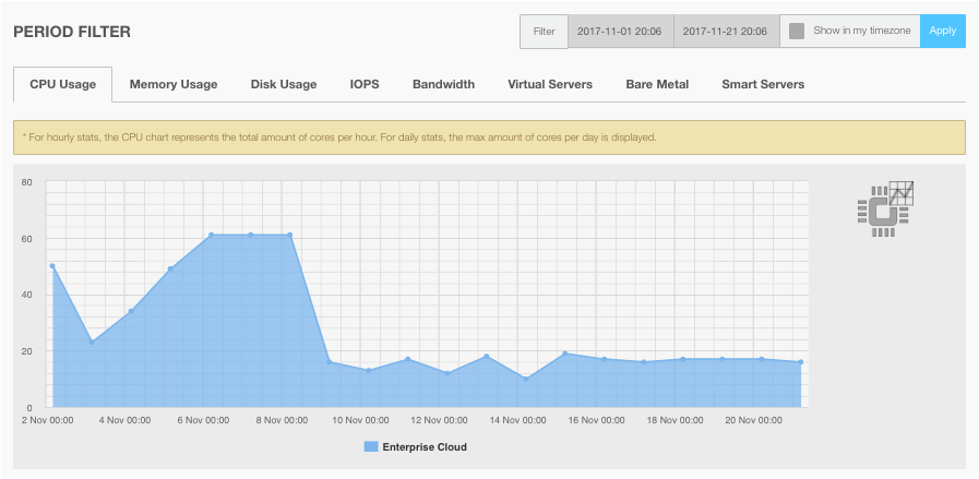 Usage Trends – capacity planning and real-time reporting in OnApp clouds