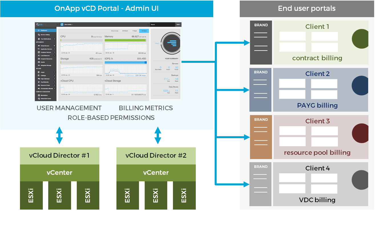 Now OnApp supports vCloud Director 9