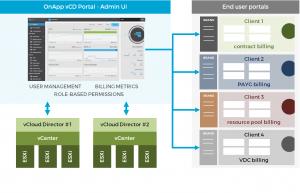 Webinar: what's new in OnApp for VMware?