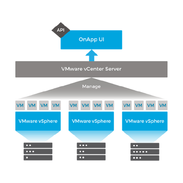 OnApp manages VMs hosted within a VMware vSphere environment by connecting to a vCenter server.